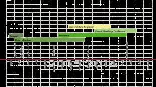 Zeitplanung-Schoolmaps