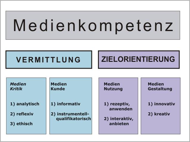Operationalisierung von Medienkompetenz nach Prof. Dr. Dieter Baacke